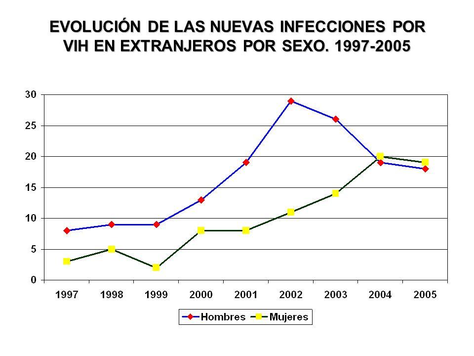 EVOLUCIÓN DE LAS NUEVAS INFECCIONES POR VIH EN EXTRANJEROS POR SEXO. 1997-2005