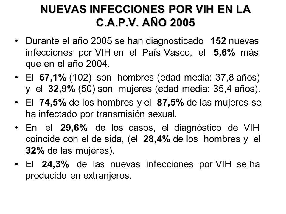 NUEVAS INFECCIONES POR VIH EN LA C.A.P.V. AÑO 2005 Durante el año 2005 se han diagnosticado 152 nuevas infecciones por VIH en el País Vasco, el 5,6% m