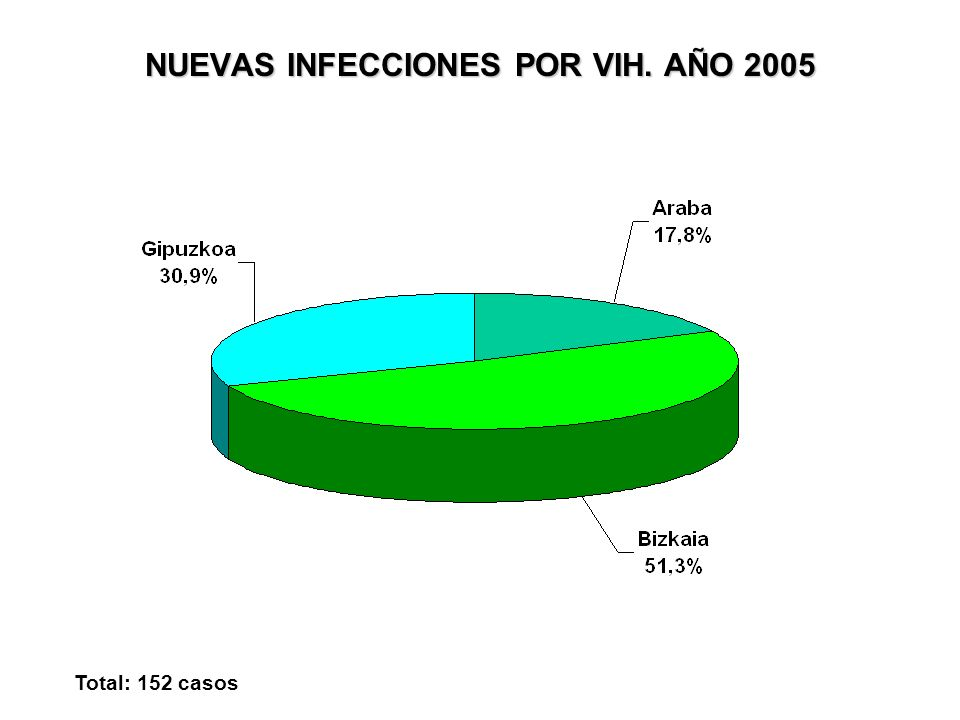 NUEVAS INFECCIONES POR VIH. AÑO 2005 Total: 152 casos