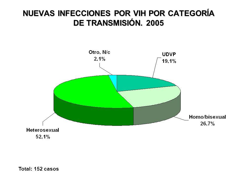 NUEVAS INFECCIONES POR VIH POR CATEGORÍA DE TRANSMISIÓN. 2005 Total: 152 casos