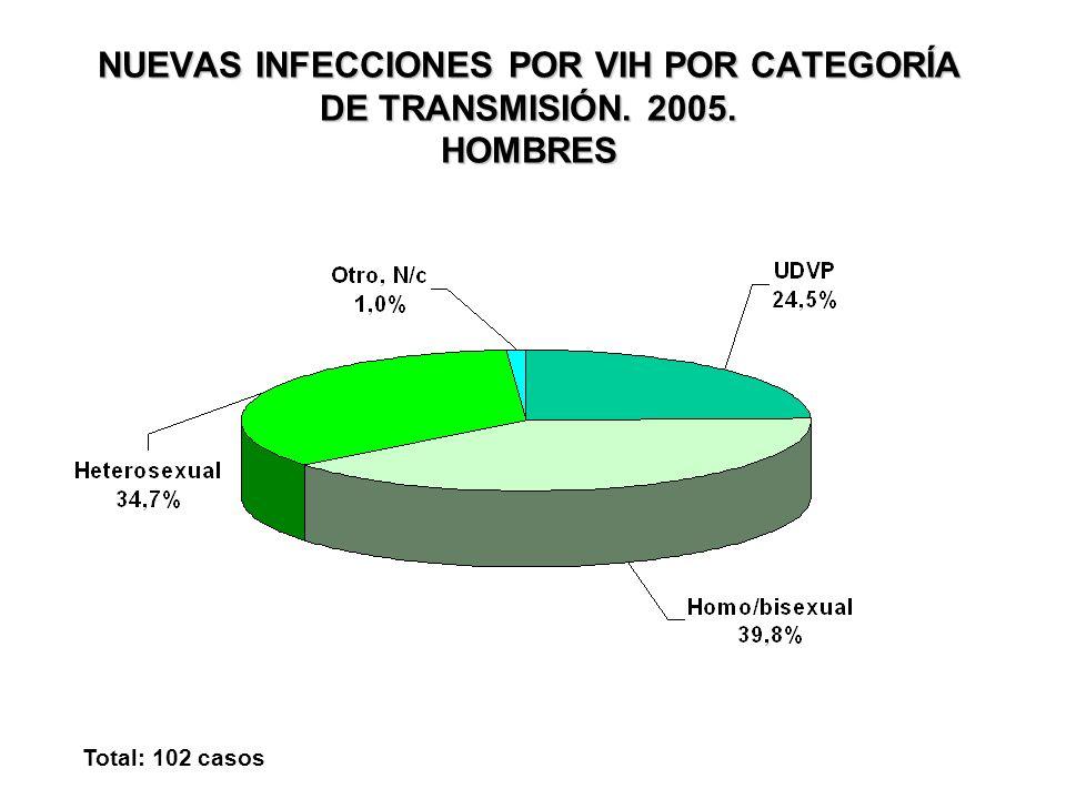 NUEVAS INFECCIONES POR VIH POR CATEGORÍA DE TRANSMISIÓN. 2005. HOMBRES Total: 102 casos