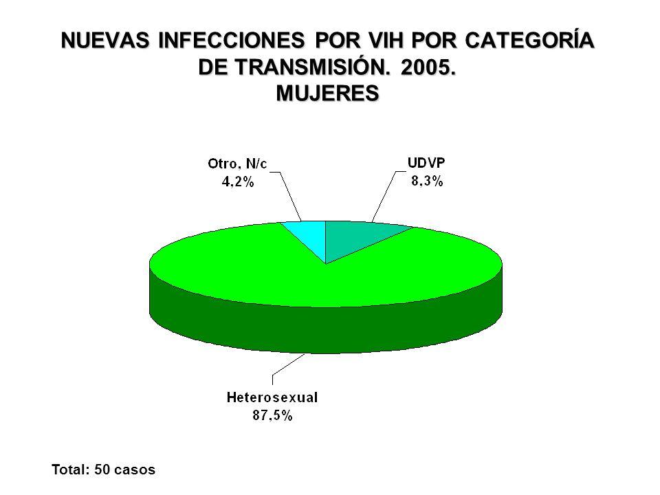 NUEVAS INFECCIONES POR VIH POR CATEGORÍA DE TRANSMISIÓN. 2005. MUJERES Total: 50 casos