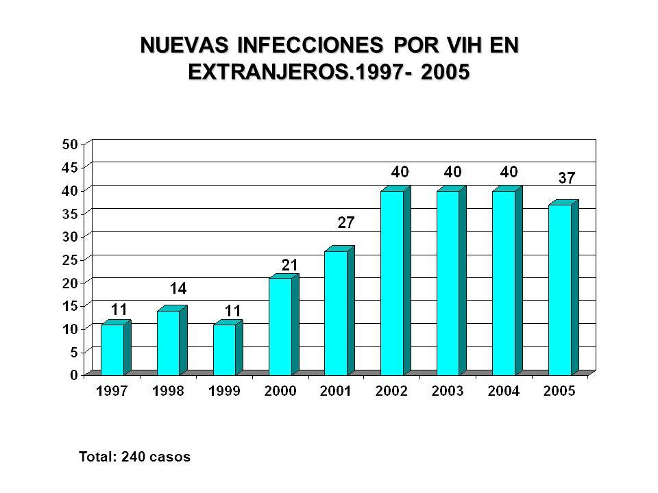 NUEVAS INFECCIONES POR VIH EN EXTRANJEROS.1997- 2005 Total: 240 casos