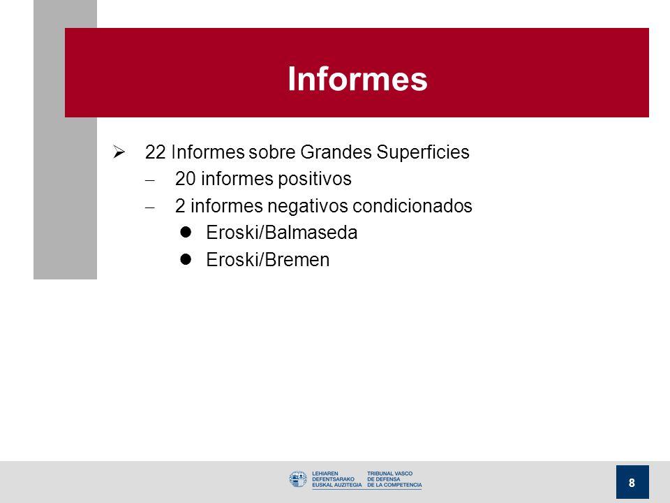 8 Informes 22 Informes sobre Grandes Superficies – 20 informes positivos – 2 informes negativos condicionados lEroski/Balmaseda lEroski/Bremen