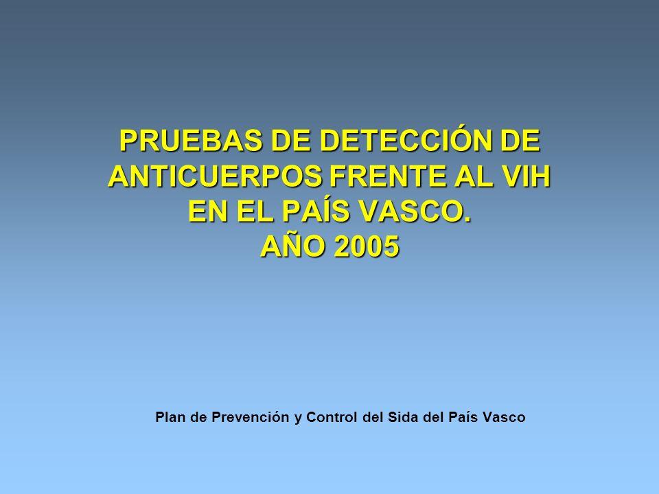 PRUEBAS DE DETECCIÓN DE ANTICUERPOS FRENTE AL VIH EN EL PAÍS VASCO.