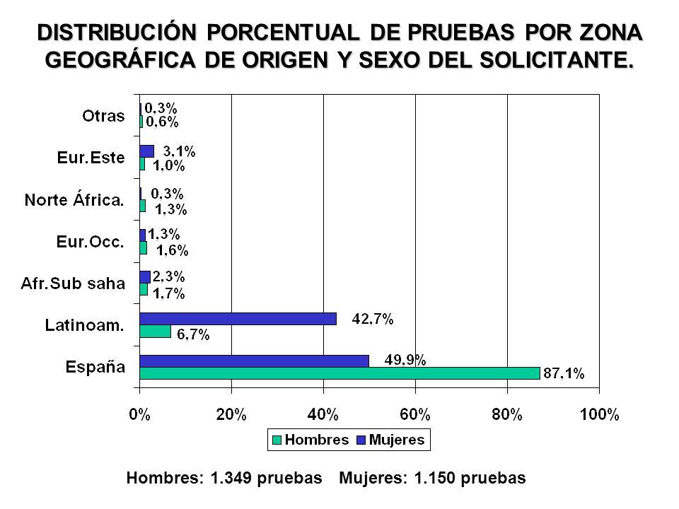 DISTRIBUCIÓN PORCENTUAL DE PRUEBAS POR PRÁCTICA DE RIESGO.