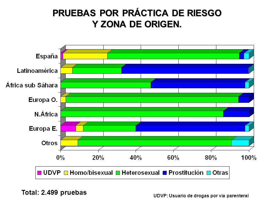 DISTRIBUCIÓN PORCENTUAL DE RESULTADOS POSITIVOS POR PRÁCTICA DE RIESGO. Total: 18 pruebas