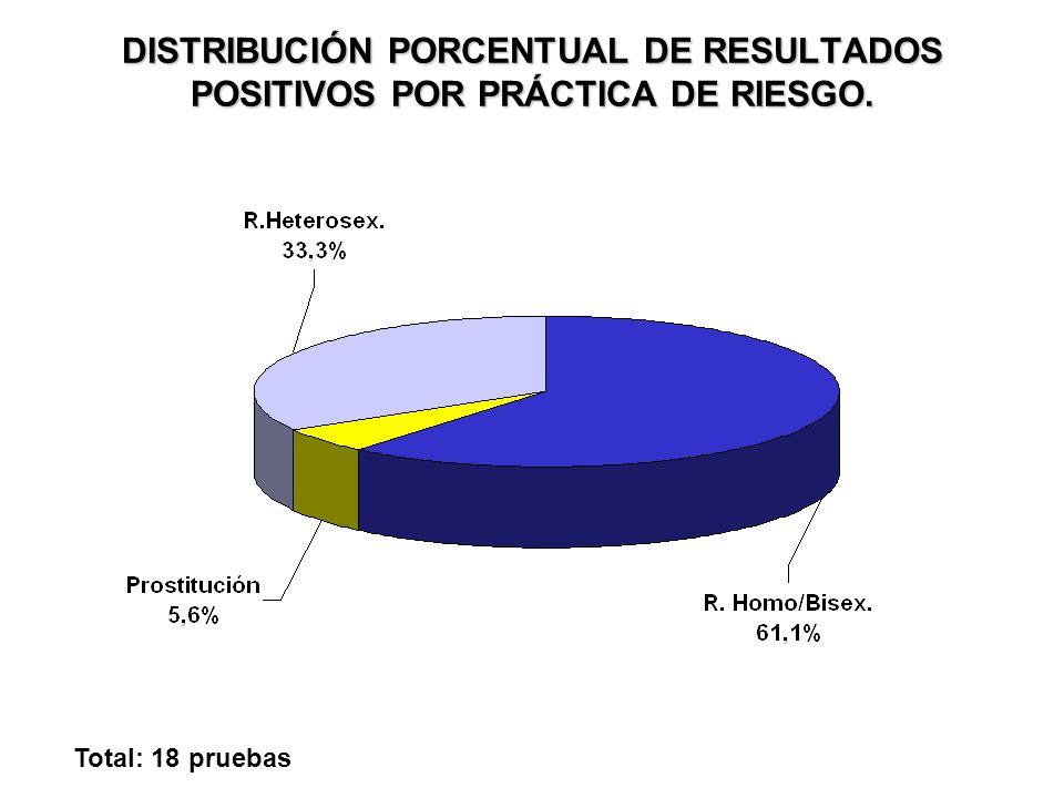 DISTRIBUCIÓN PORCENTUAL DE RESULTADOS POSITIVOS POR PRÁCTICA DE RIESGO. HOMBRES Total: 16 pruebas