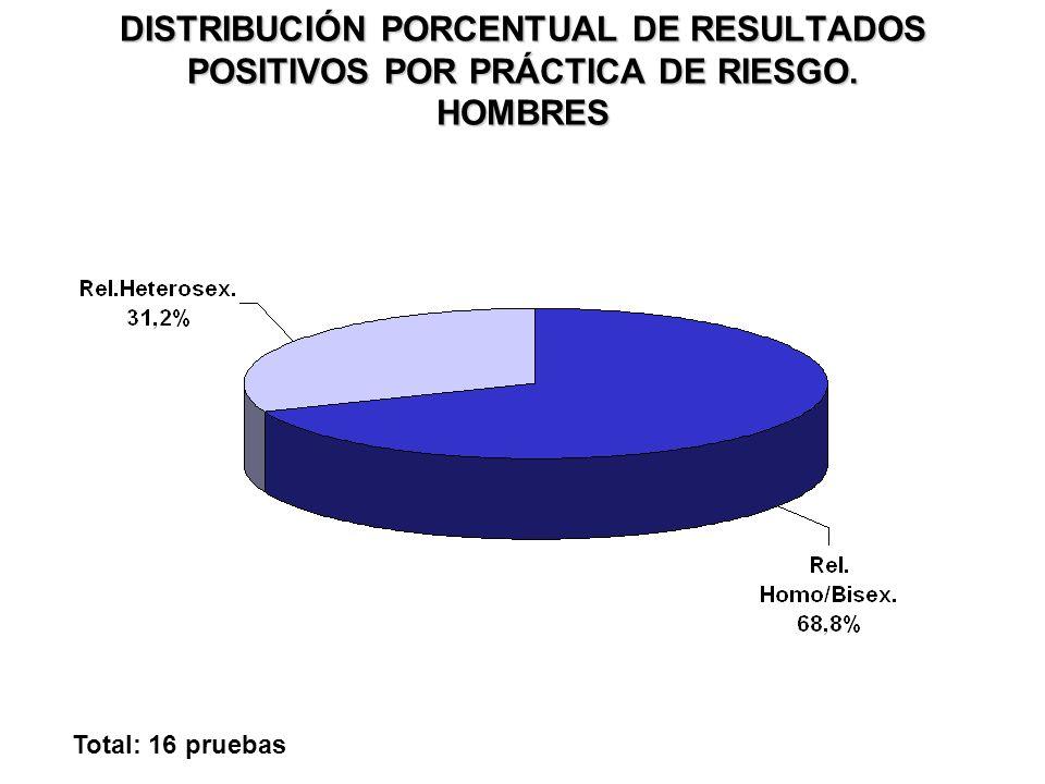 DISTRIBUCIÓN PORCENTUAL DE RESULTADOS POSITIVOS POR PRÁCTICA DE RIESGO. MUJERES Total: 2 pruebas