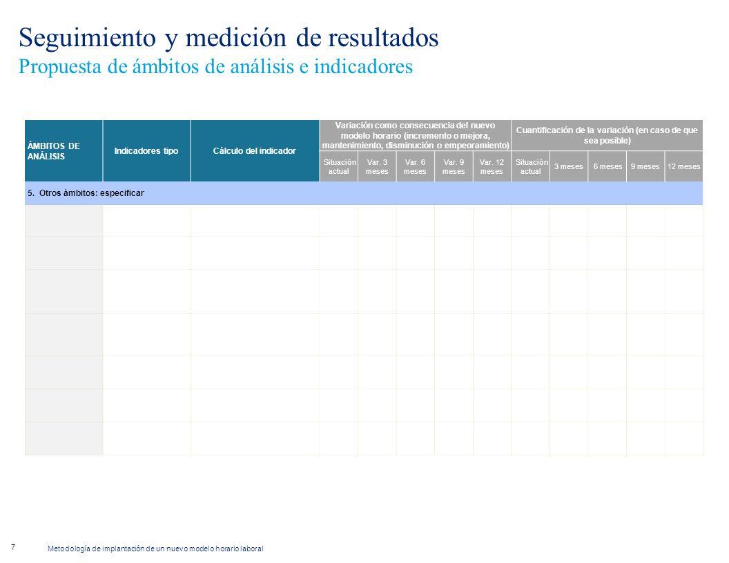 Metodología de implantación de un nuevo modelo horario laboral