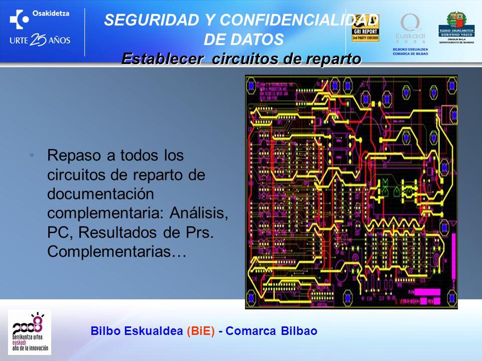 Bilbo Eskualdea (BiE) - Comarca Bilbao Repaso a todos los circuitos de reparto de documentación complementaria: Análisis, PC, Resultados de Prs. Compl