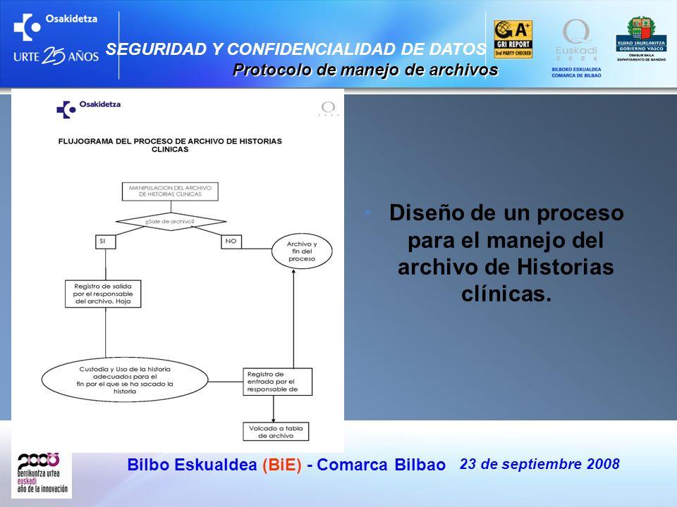 Bilbo Eskualdea (BiE) - Comarca Bilbao 23 de septiembre 2008 Diseño de un proceso para el manejo del archivo de Historias clínicas. SEGURIDAD Y CONFID