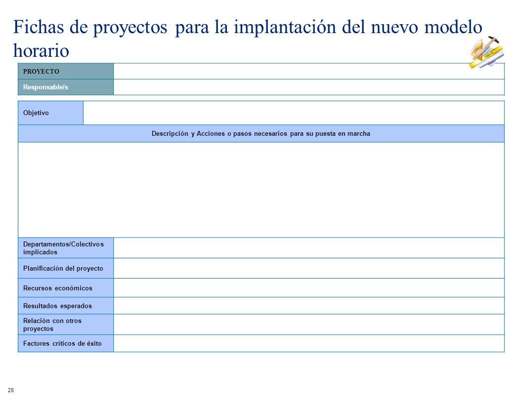 PROYECTO Responsable/s Objetivo Descripción y Acciones o pasos necesarios para su puesta en marcha Departamentos/Colectivos implicados Planificación d