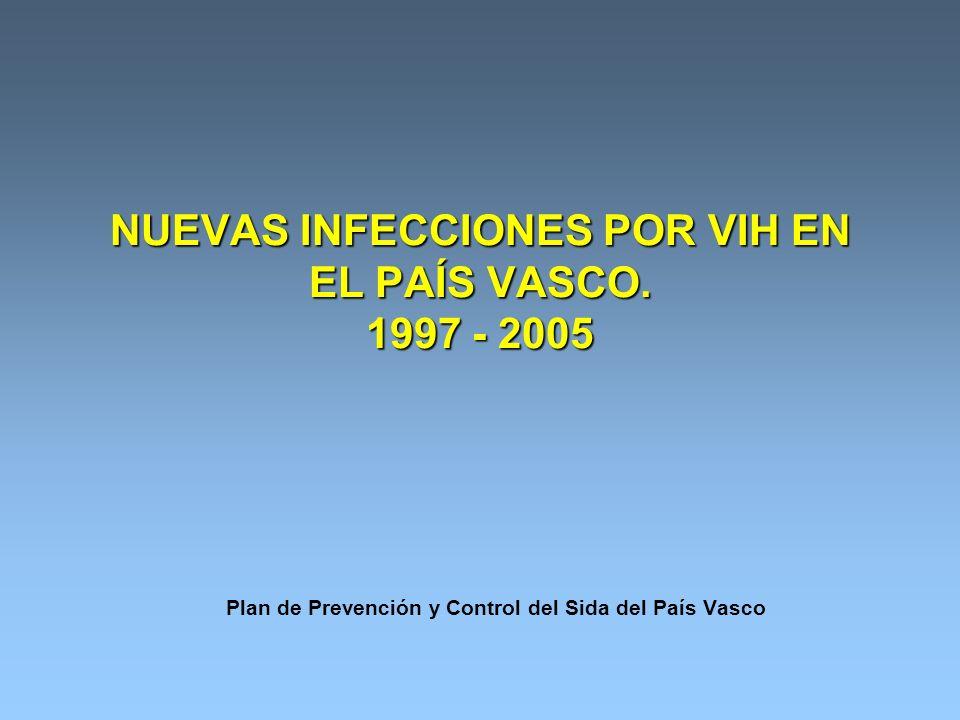 NUEVAS INFECCIONES POR VIH EN EL PAÍS VASCO. 1997 - 2005 Plan de Prevención y Control del Sida del País Vasco