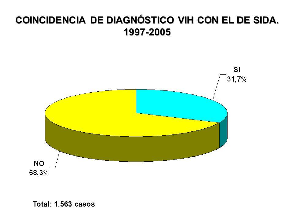 COINCIDENCIA DE DIAGNÓSTICO VIH CON EL DE SIDA. 1997-2005 Total: 1.563 casos
