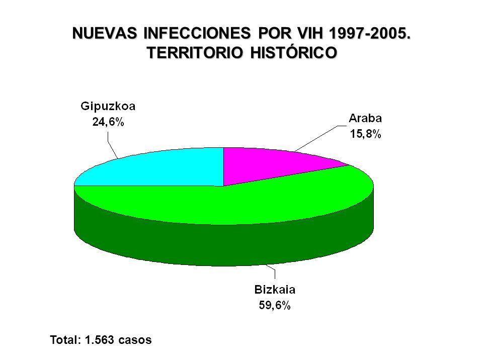 NUEVAS INFECCIONES POR VIH 1997-2005. TERRITORIO HISTÓRICO Total: 1.563 casos