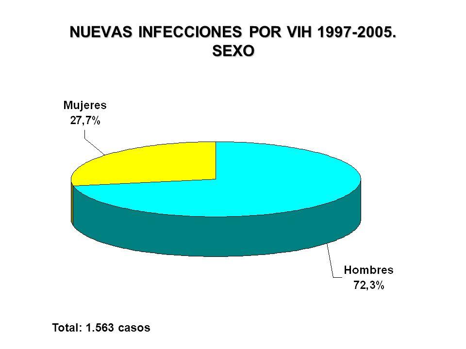 NUEVAS INFECCIONES POR VIH 1997-2005. SEXO Total: 1.563 casos