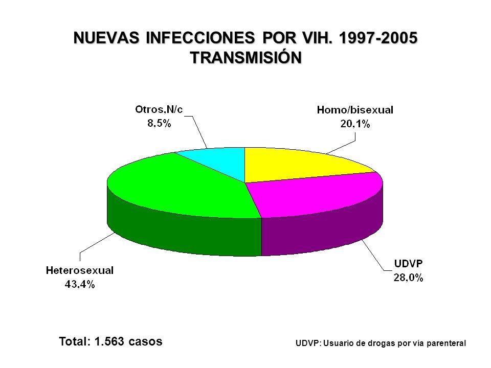 NUEVAS INFECCIONES POR VIH. 1997-2005 TRANSMISIÓN Total: 1.563 casos UDVP: Usuario de drogas por vía parenteral
