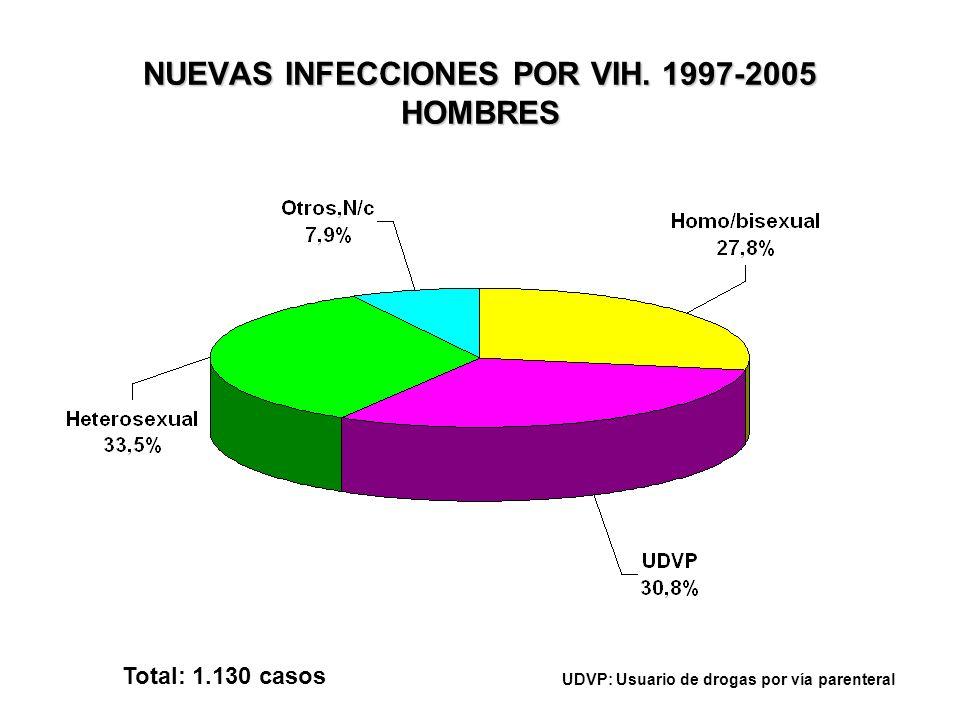 NUEVAS INFECCIONES POR VIH. 1997-2005 HOMBRES Total: 1.130 casos UDVP: Usuario de drogas por vía parenteral