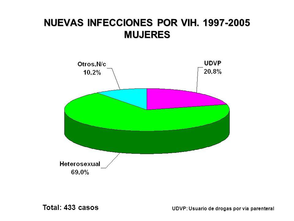 NUEVAS INFECCIONES POR VIH. 1997-2005 MUJERES Total: 433 casos UDVP: Usuario de drogas por vía parenteral