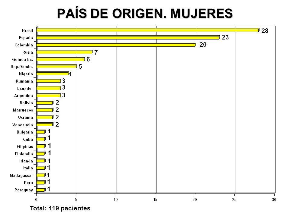 PAÍS DE ORIGEN. MUJERES Total: 119 pacientes