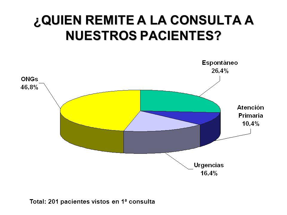 ¿QUIEN REMITE A LA CONSULTA A NUESTROS PACIENTES? HOMBRES Total: 82 pacientes vistos en 1ª consulta
