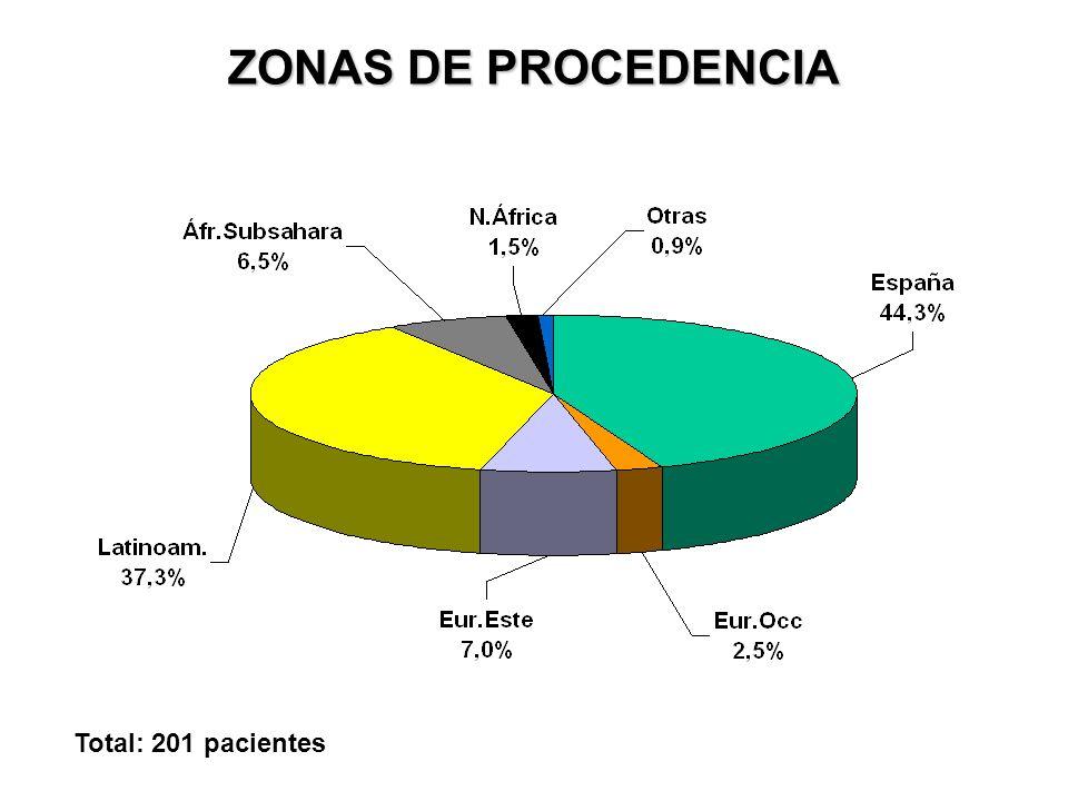 ZONAS DE PROCEDENCIA. HOMBRES Total: 82 pacientes