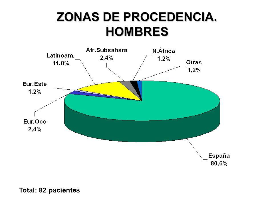 ZONAS DE PROCEDENCIA. MUJERES Total: 119 pacientes