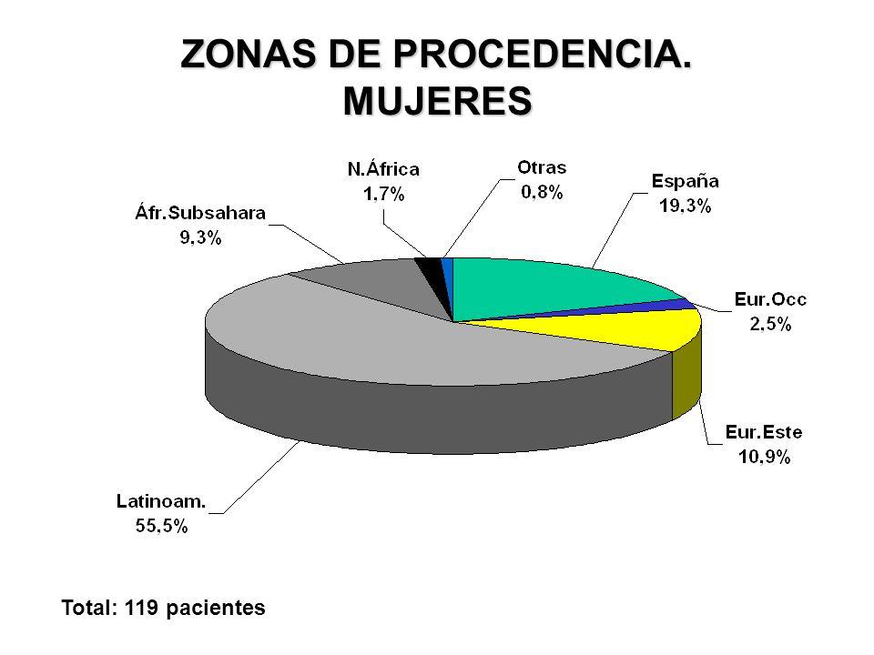PAÍS DE ORIGEN. HOMBRES Total: 82 pacientes
