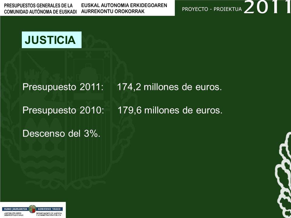 Presupuesto 2011: 174,2 millones de euros. Presupuesto 2010: 179,6 millones de euros.