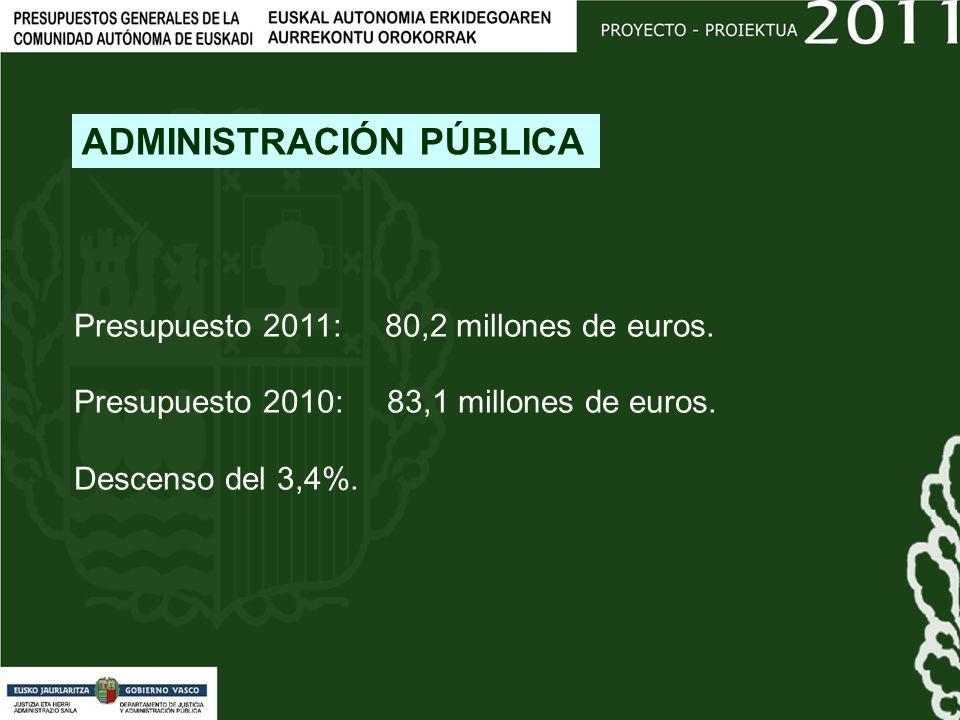 Presupuesto 2011: 80,2 millones de euros. Presupuesto 2010: 83,1 millones de euros.