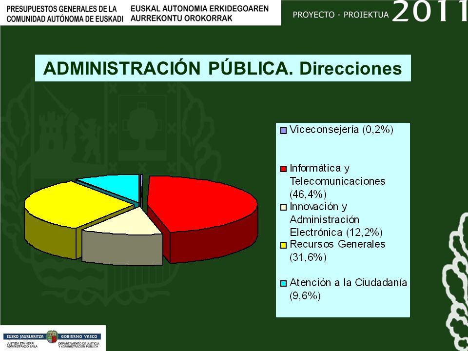 ADMINISTRACIÓN PÚBLICA. Direcciones