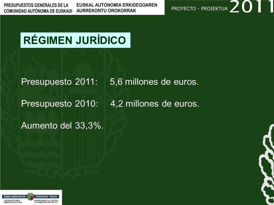 Presupuesto 2011: 5,6 millones de euros. Presupuesto 2010: 4,2 millones de euros.