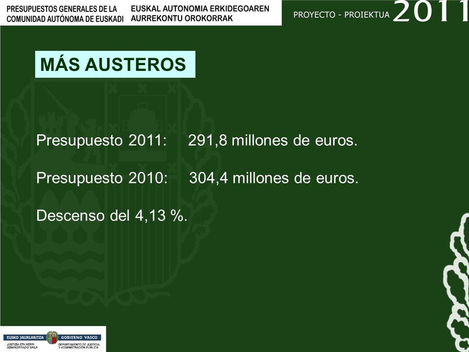 Presupuesto 2011: 291,8 millones de euros. Presupuesto 2010: 304,4 millones de euros.