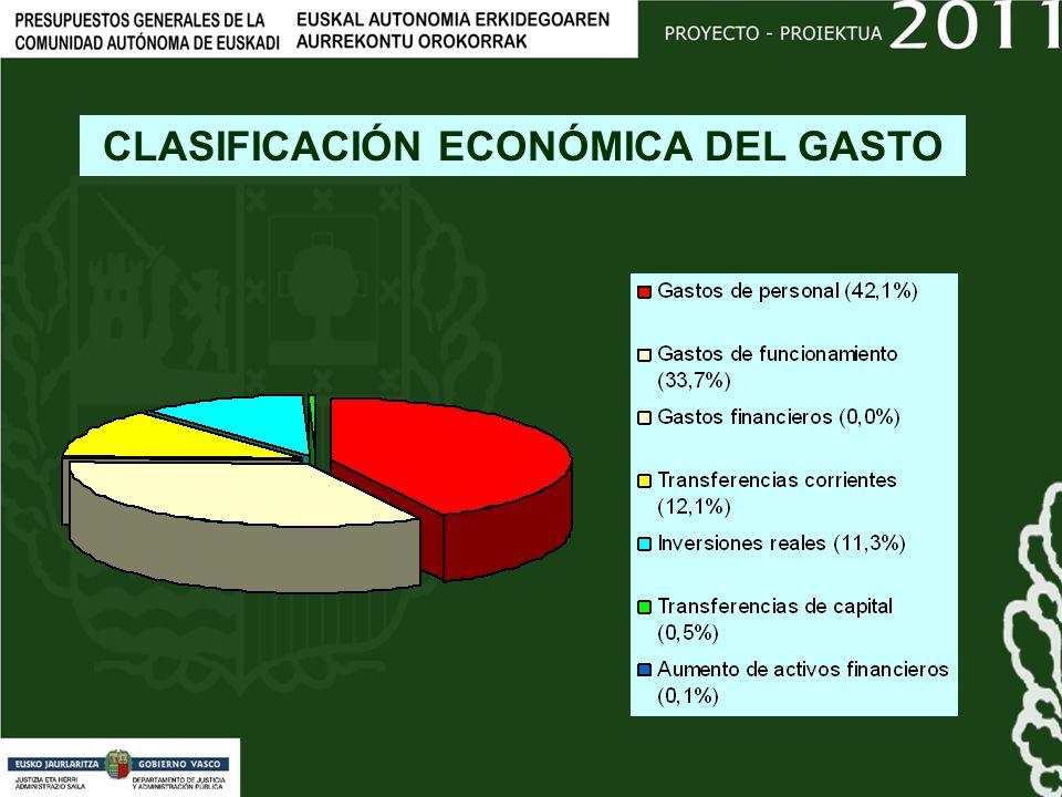 CLASIFICACIÓN ECONÓMICA DEL GASTO