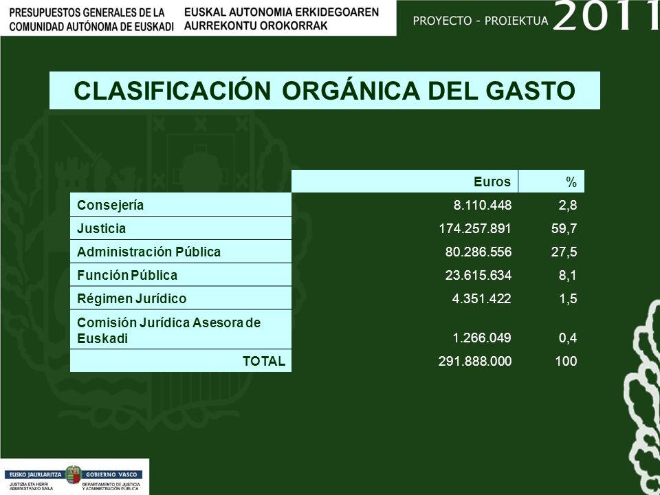 CLASIFICACIÓN ORGÁNICA DEL GASTO Euros% Consejería8.110.4482,8 Justicia174.257.89159,7 Administración Pública80.286.55627,5 Función Pública23.615.6348,1 Régimen Jurídico4.351.4221,5 Comisión Jurídica Asesora de Euskadi1.266.0490,4 TOTAL291.888.000 100