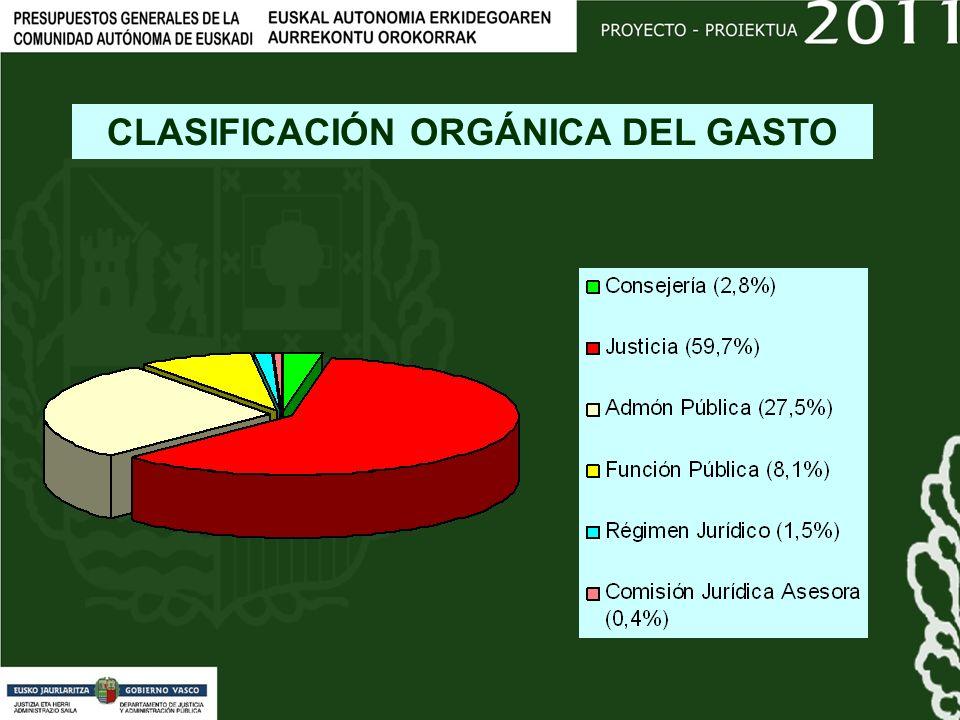 CLASIFICACIÓN ORGÁNICA DEL GASTO