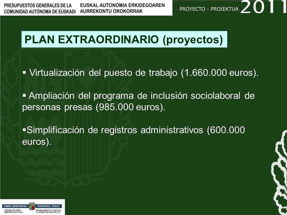 Virtualización del puesto de trabajo (1.660.000 euros).