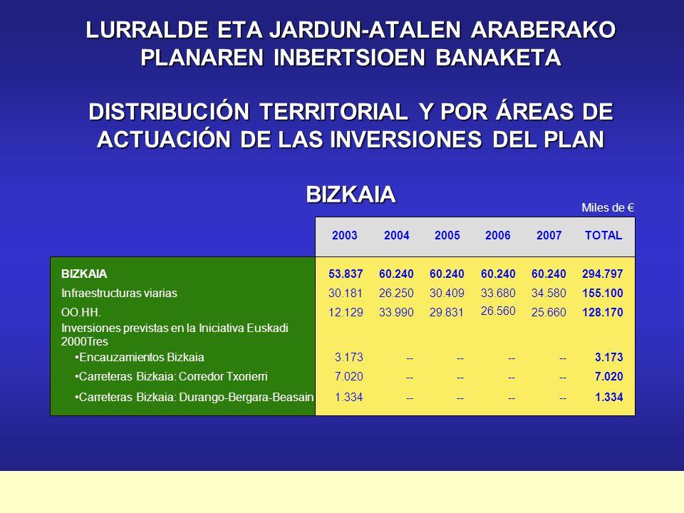 Plan Marco de Apoyo Financiero a la Inversión Pública 2003-2007 Infraestructuras Viarias - Autopista A-1 Vitoria-Eibar35.736 - Tramo a Miranda N-130.050 - Accesos Legua del Rey N-118.040 Infraestructuras Hidráulicas - Plan de Regadíos de Álava 19.771 Álava Jarduera Nagusiak Principales Actuaciones miles