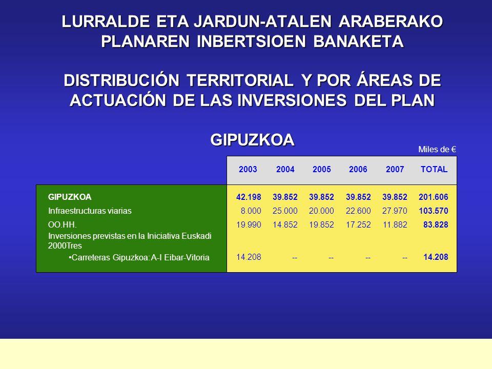 Plan Marco de Apoyo Financiero a la Inversión Pública 2003-2007 Bizkaia Jarduera Nagusiak Principales Actuaciones Infraestructuras Viarias - Intercambiador de Cruces22.700 - Variante de Igorre20.000 - Conexión A-8/ A-68 Basauri-Zaratamo-Arrigorriaga 32.100 Infraestructuras Hidráulicas - Colector Muxika-Bermeo 45.080 miles