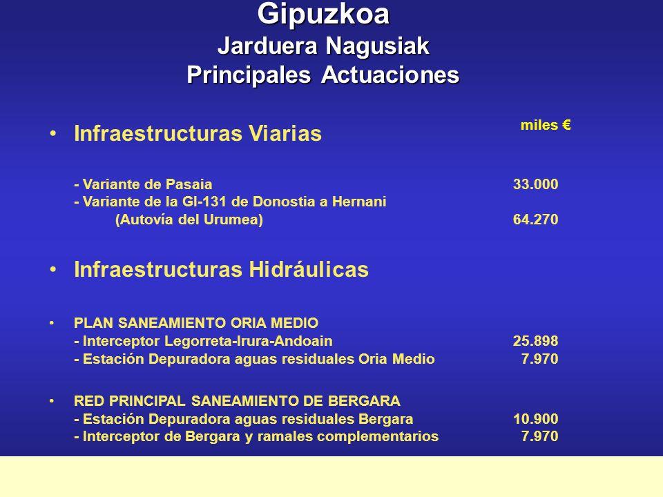 Plan Marco de Apoyo Financiero a la Inversión Pública 2003-2007 Gipuzkoa Elgoibar Bahía de Txingudi Legorreta Arrasate Infraestructuras Hidráulicas Bergara Oria medio Ibai-Eder Barrendiola