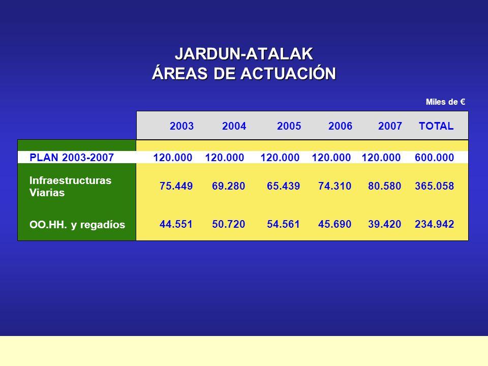 Plan Marco de Apoyo Financiero a la Inversión Pública 2003-2007 FINANTZA-EKARPENAK CONTRIBUCIONES FINANCIERAS Miles de Contribución % Contribución Contribución 2003-2007 70,44 %84.528422.640 29,56 %35.472177.360 100,00 %120.000600.000 anual Gobierno Vasco Diputaciones Forales TOTAL anual Contribución % Contribución Contribución 2003-2007 Álava16,59 % (4,90 %)5.88529.425 Bizkaia 50,20 % (14,84 %)17.80789.035 Gipuzkoa33,21 % (9,82 %)11.78058.900 Miles de