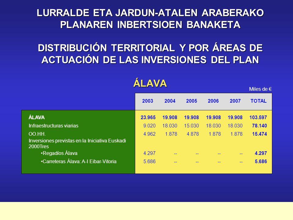 Plan Marco de Apoyo Financiero a la Inversión Pública 2003-2007 JARDUN-ATALAK ÁREAS DE ACTUACIÓN Miles de 20032004200520062007TOTAL Infraestructuras Viarias 75.44969.28065.43974.31080.580365.058 OO.HH.