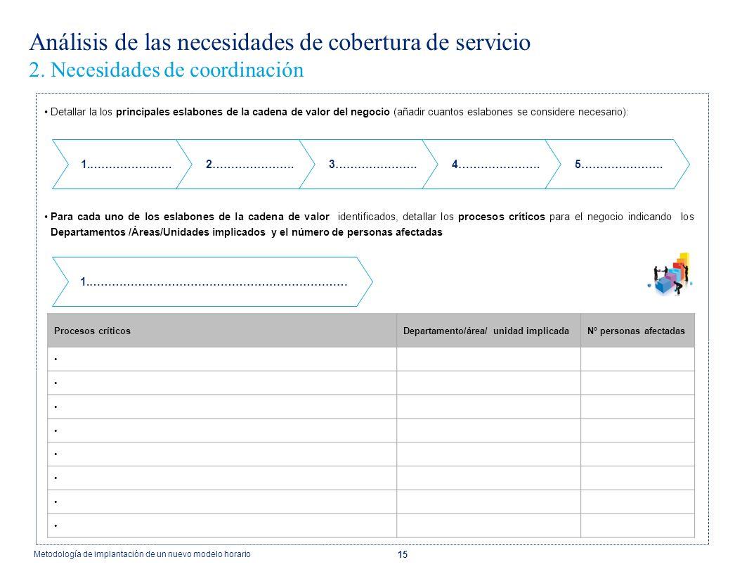 15 Análisis de las necesidades de cobertura de servicio 2. Necesidades de coordinación Detallar la los principales eslabones de la cadena de valor del
