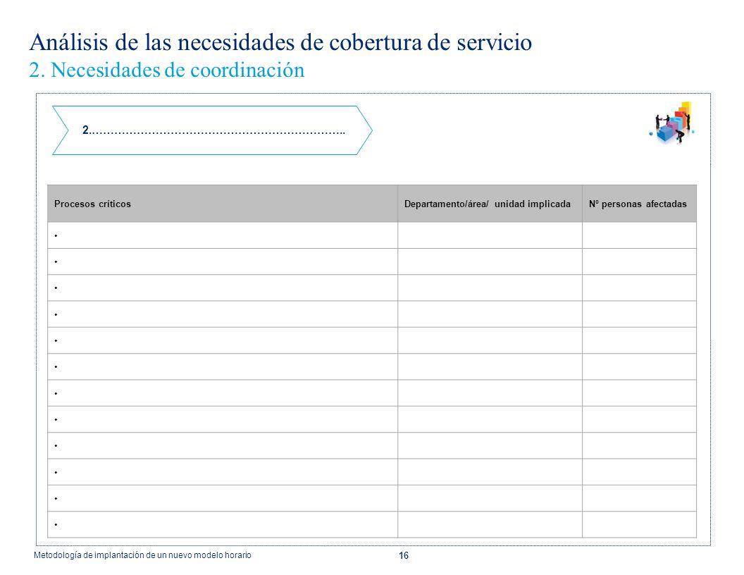 16 Análisis de las necesidades de cobertura de servicio 2. Necesidades de coordinación 2.………………………………………………………….. Procesos críticosDepartamento/área/