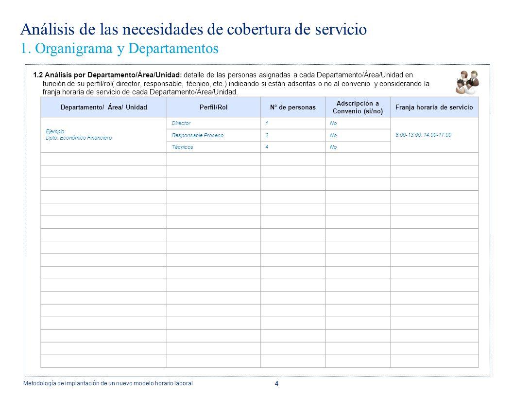 4 Análisis de las necesidades de cobertura de servicio 1. Organigrama y Departamentos Departamento/ Área/ UnidadPerfil/RolNº de personas Adscripción a