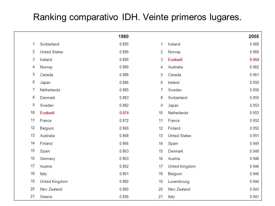 Ranking comparativo IDH. Veinte primeros lugares. 1980 2005 1 Switzerland0.8951Iceland0.968 2 United States0.8902Norway0.968 3 Iceland0.8903Euskadi0.9
