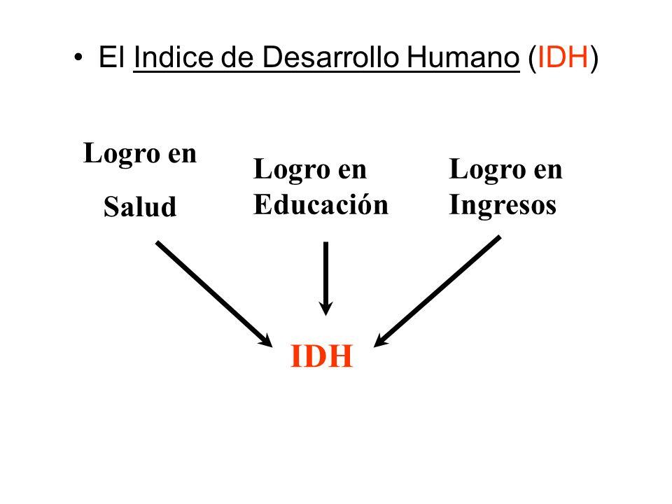 El Indice de Desarrollo Humano (IDH) Logro en Salud Logro en Educación Logro en Ingresos IDH