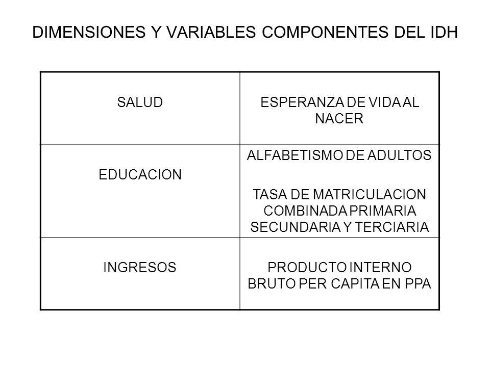 DIMENSIONES Y VARIABLES COMPONENTES DEL IDH SALUDESPERANZA DE VIDA AL NACER EDUCACION ALFABETISMO DE ADULTOS TASA DE MATRICULACION COMBINADA PRIMARIA