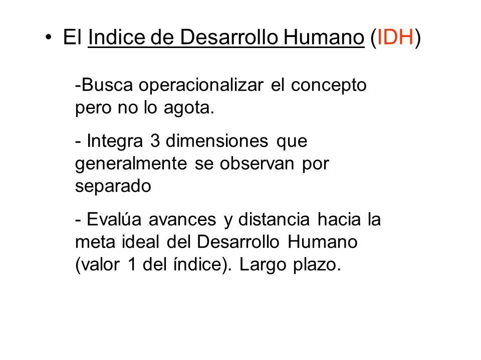 El Indice de Desarrollo Humano (IDH) -Busca operacionalizar el concepto pero no lo agota. - Integra 3 dimensiones que generalmente se observan por sep
